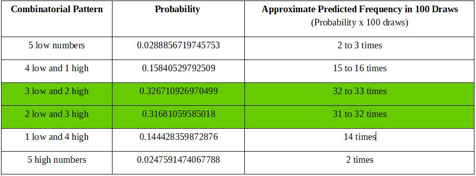 Lotto Prediction Calculator