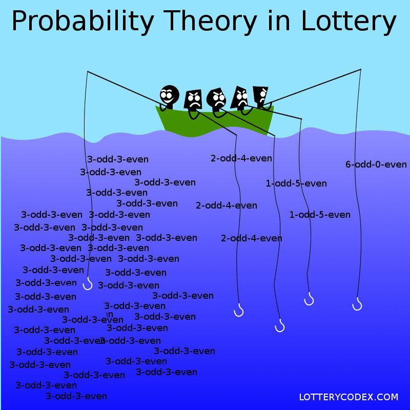 Define Lottery